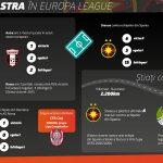 Cote interesante propuse de Betano la Steaua – Villarreal si Roma – Astra