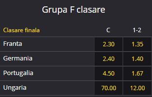 Euro 2020 Grupa F: cote pariuri șanse de calificare. Dueluri de foc pentru Franța, Germania și Portugalia.
